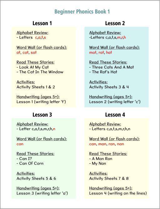 Learn to read english for kindergarten pdf free